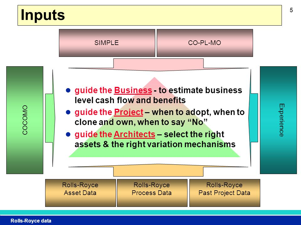 Rolls-Royce data 5 guide the Business - to estimate business level cash flow and benefits guide the Project – when to adopt, when to clone and own, when to say No guide the Architects – select the right assets & the right variation mechanisms Inputs Experience COCOMO SIMPLECO-PL-MO Rolls-Royce Asset Data Rolls-Royce Process Data Rolls-Royce Past Project Data