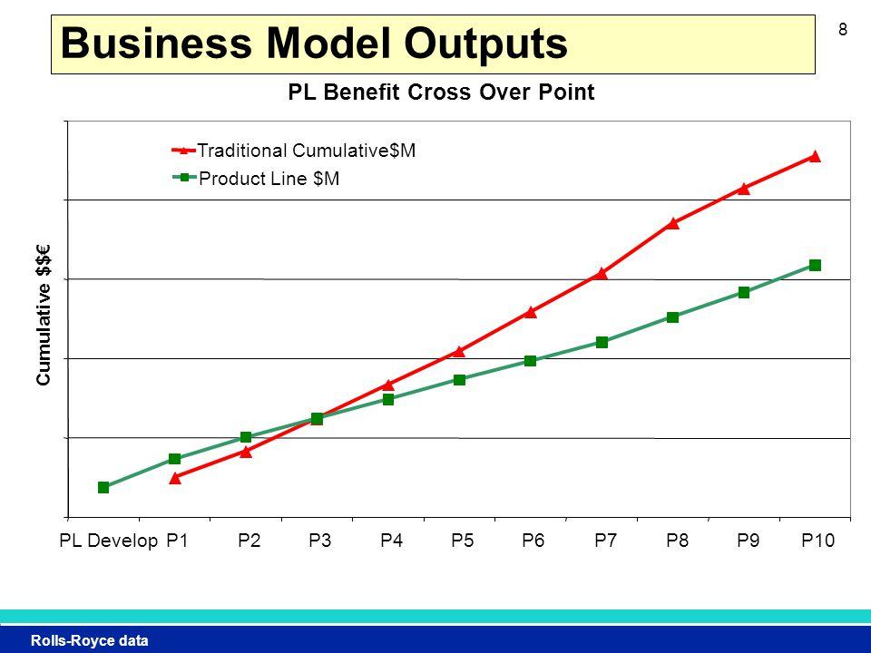 Rolls-Royce data 8 Business Model Outputs PL Benefit Cross Over Point PL DevelopP1P2P3P4P5P6P7P8P9P10 Cumulative $$€ Traditional Cumulative$M Product Line $M