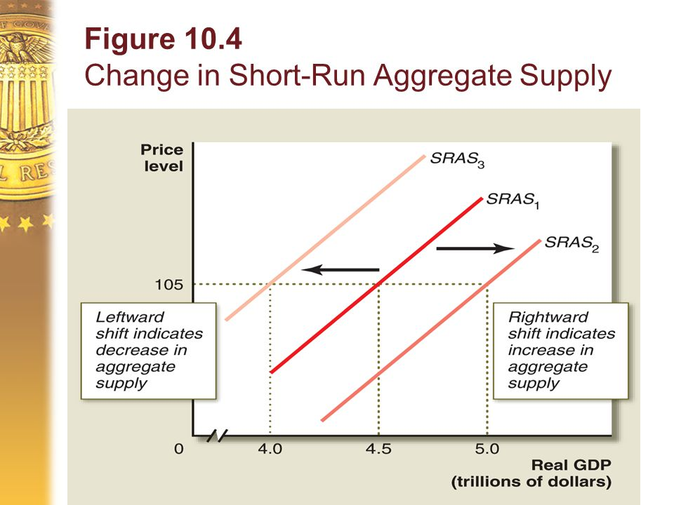 Figure 10.4 Change in Short-Run Aggregate Supply