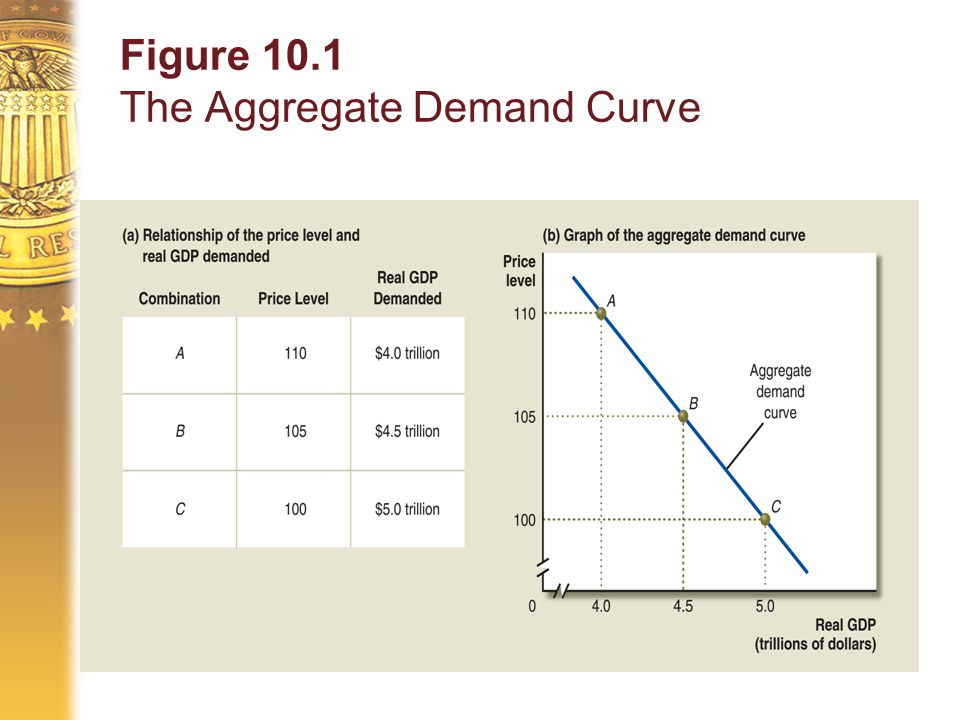 Figure 10.1 The Aggregate Demand Curve