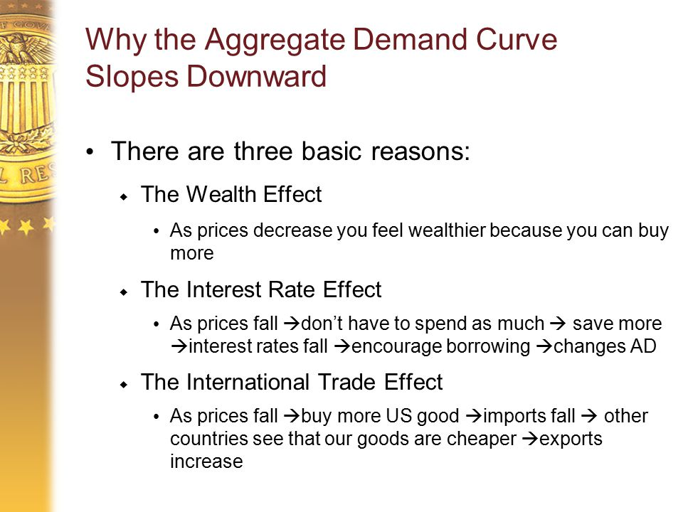 Why the Aggregate Demand Curve Slopes Downward There are three basic reasons:  The Wealth Effect As prices decrease you feel wealthier because you can buy more  The Interest Rate Effect As prices fall  don't have to spend as much  save more  interest rates fall  encourage borrowing  changes AD  The International Trade Effect As prices fall  buy more US good  imports fall  other countries see that our goods are cheaper  exports increase