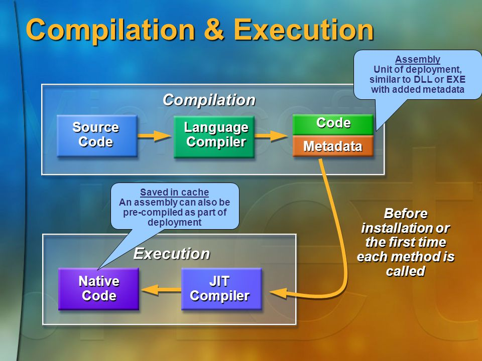 Execution Code Metadata Compilation & Execution Compilation Before installation or the first time each method is called JIT Compiler NativeCode Source Code Language Compiler Assembly Unit of deployment, similar to DLL or EXE with added metadata Saved in cache An assembly can also be pre-compiled as part of deployment