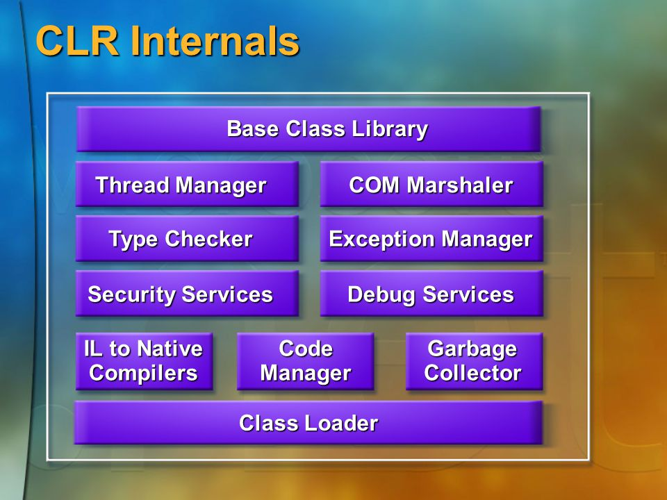 CLR Internals Class Loader IL to Native CompilersCodeManagerGarbageCollector Security Services Debug Services Type Checker Exception Manager Thread Manager COM Marshaler Base Class Library