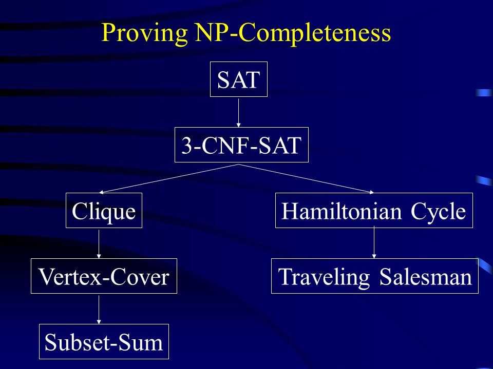 Proving NP-Completeness SAT 3-CNF-SAT Subset-Sum CliqueHamiltonian CycleVertex-CoverTraveling Salesman