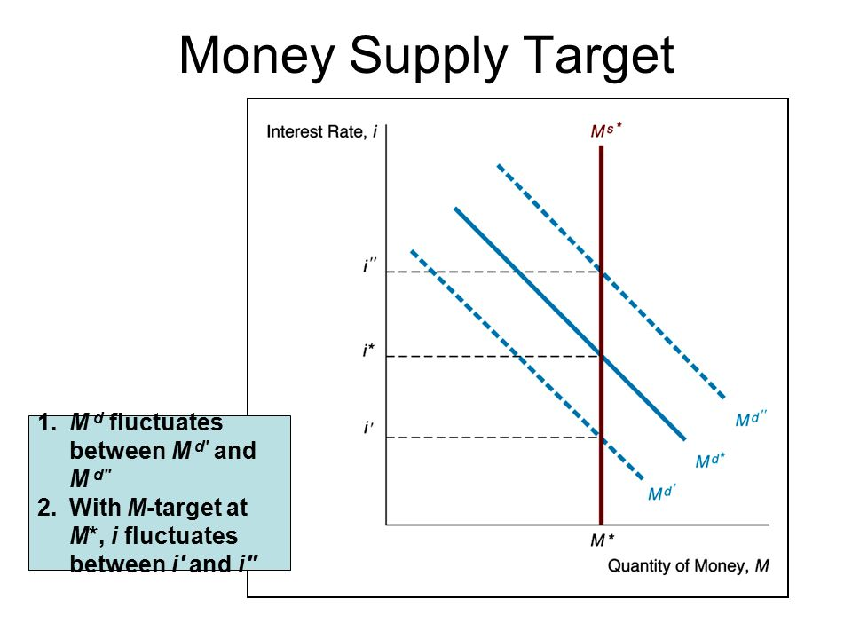 Money Supply Target 1. M d fluctuates between M d and M d 2.