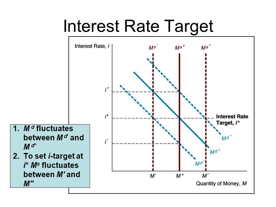 Interest Rate Target 1.M d fluctuates between M d and M d 2.To set i-target at i* M s fluctuates between M and M