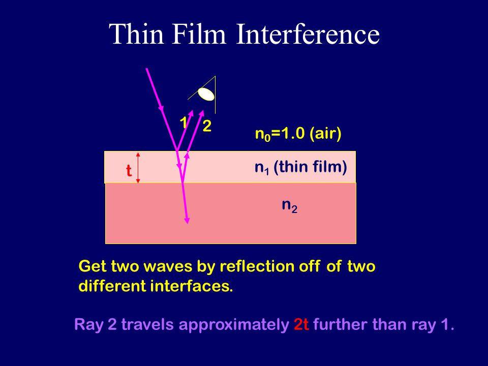 Thin Film Interference n 1 (thin film) n2n2 n 0 =1.0 (air) t 1 2 Get two waves by reflection off of two different interfaces.