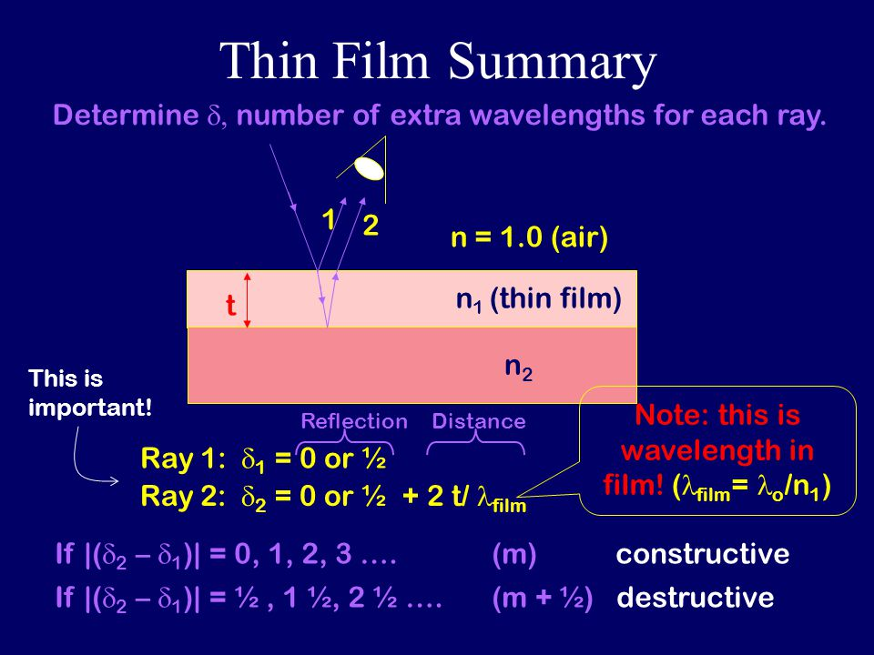 Thin Film Summary n 1 (thin film) n2n2 n = 1.0 (air) t 1 2 Ray 1:  1 = 0 or ½ Determine  number of extra wavelengths for each ray.