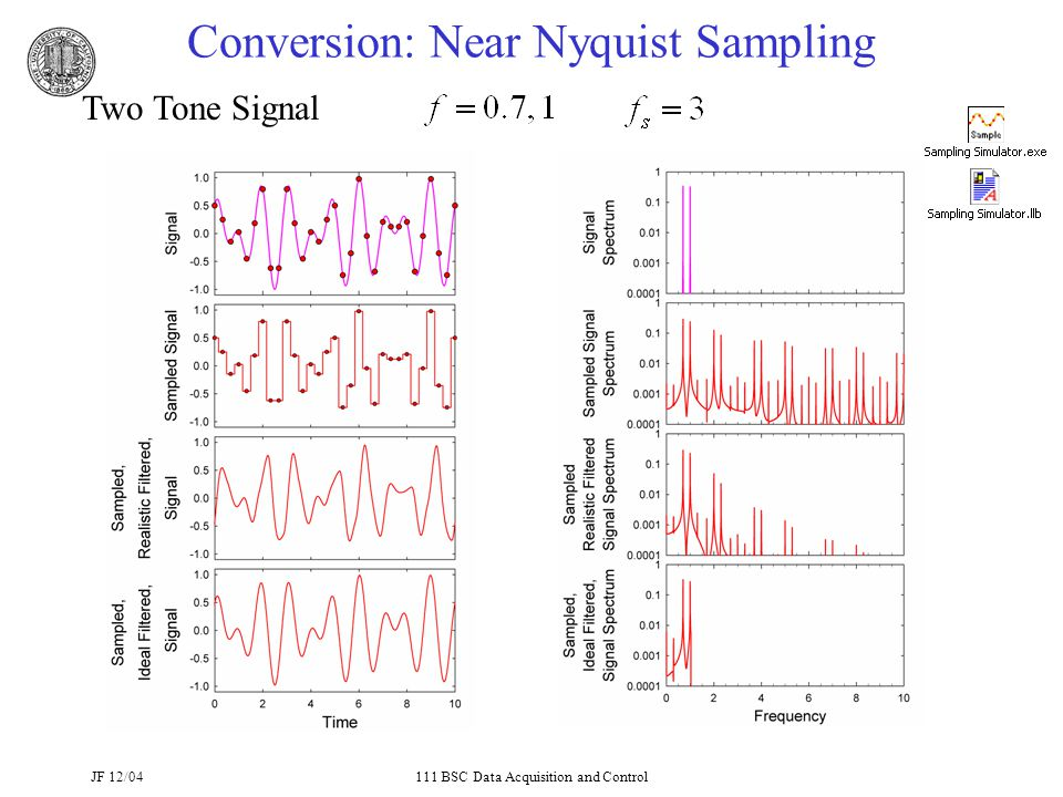 JF 12/04111 BSC Data Acquisition and Control Conversion: Near Nyquist Sampling Two Tone Signal