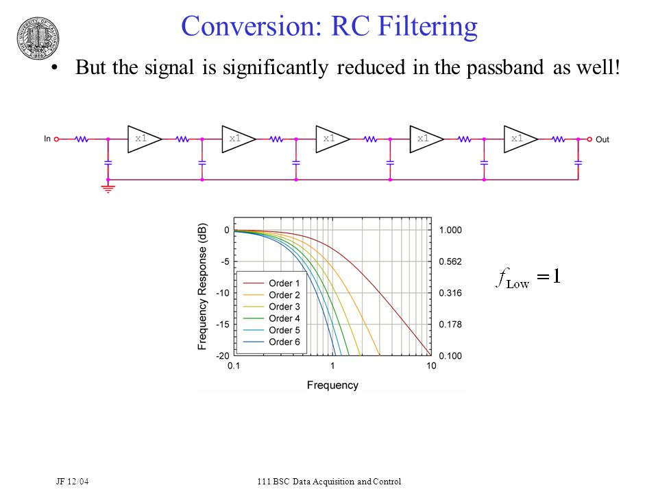 JF 12/04111 BSC Data Acquisition and Control Conversion: RC Filtering But the signal is significantly reduced in the passband as well!