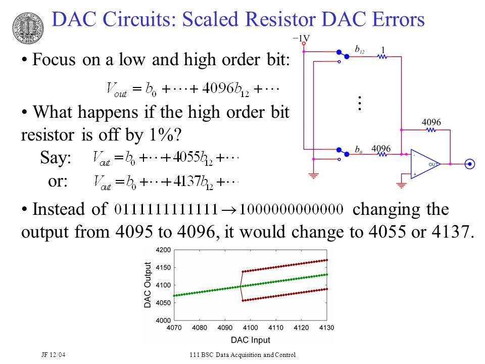 JF 12/04111 BSC Data Acquisition and Control DAC Circuits: Scaled Resistor DAC Errors Focus on a low and high order bit: What happens if the high order bit resistor is off by 1%.