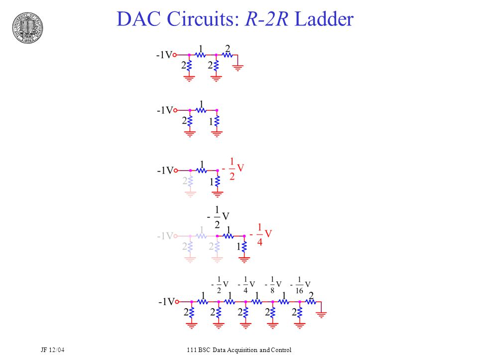 JF 12/04111 BSC Data Acquisition and Control DAC Circuits: R-2R Ladder