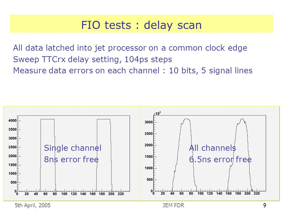 5th April, 2005JEM FDR9 FIO tests : delay scan All data latched into jet processor on a common clock edge Sweep TTCrx delay setting, 104ps steps Measure data errors on each channel : 10 bits, 5 signal lines Single channel 8ns error free All channels 6.5ns error free