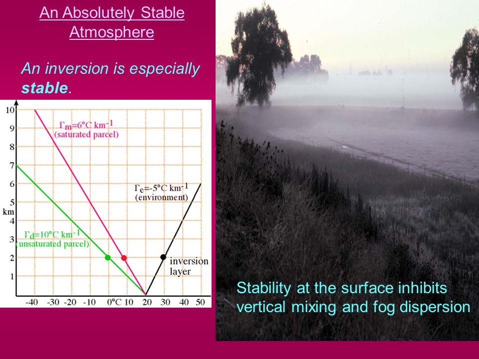 An Absolutely Stable Atmosphere An inversion is especially stable.
