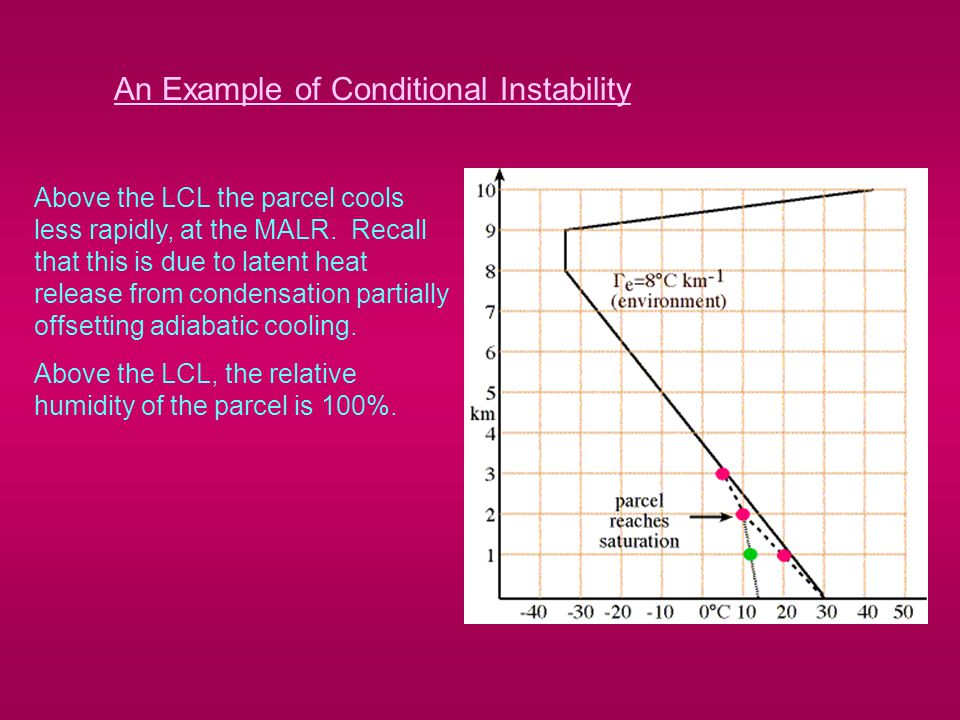 An Example of Conditional Instability Above the LCL the parcel cools less rapidly, at the MALR.
