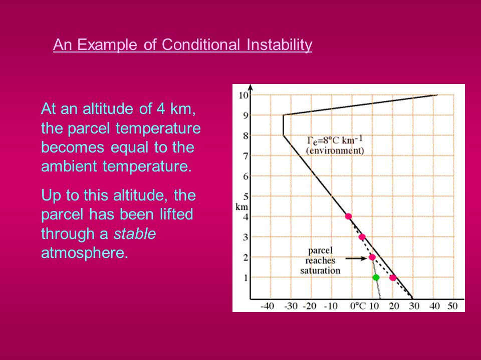 An Example of Conditional Instability At an altitude of 4 km, the parcel temperature becomes equal to the ambient temperature.