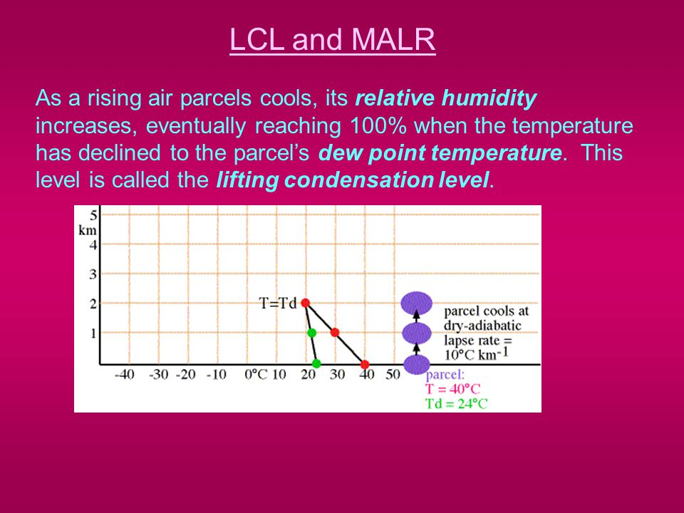 LCL and MALR As a rising air parcels cools, its relative humidity increases, eventually reaching 100% when the temperature has declined to the parcel's dew point temperature.