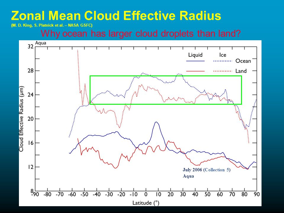 Zonal Mean Cloud Effective Radius (M. D. King, S.