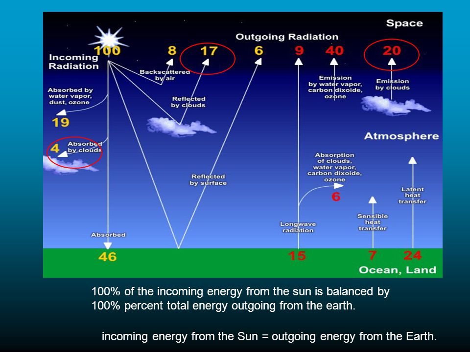 100% of the incoming energy from the sun is balanced by 100% percent total energy outgoing from the earth.