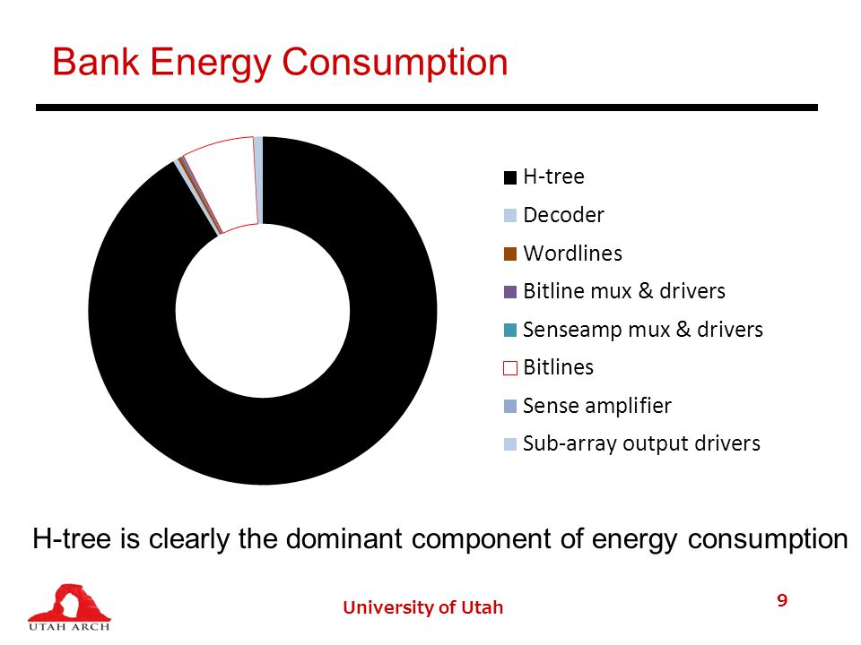 Bank Energy Consumption H-tree is clearly the dominant component of energy consumption University of Utah 9