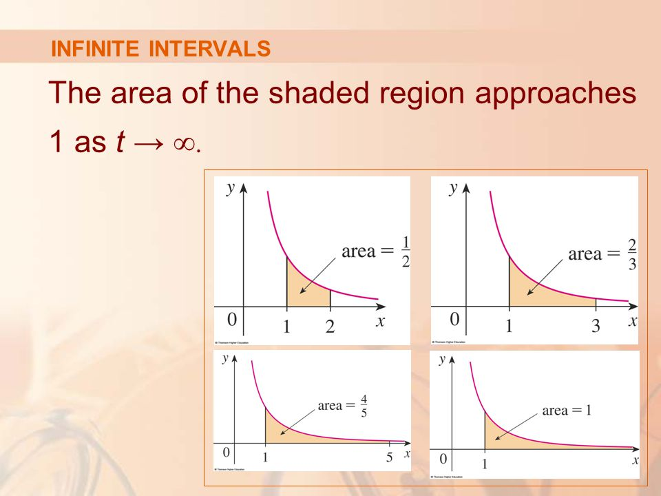 INFINITE INTERVALS The area of the shaded region approaches 1 as t → ∞.