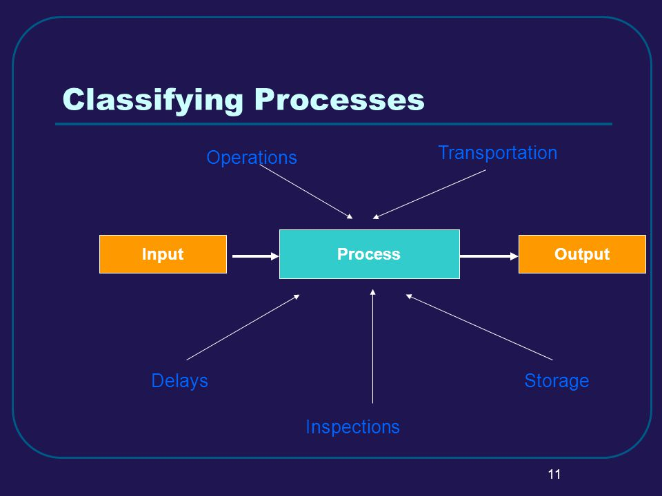 11 Classifying Processes Process Operations Transportation Delays Inspections Storage InputOutput