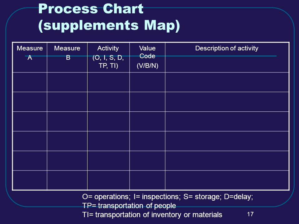 17 Process Chart (supplements Map) Measure A Measure B Activity (O, I, S, D, TP, TI) Value Code (V/B/N) Description of activity O= operations; I= inspections; S= storage; D=delay; TP= transportation of people TI= transportation of inventory or materials