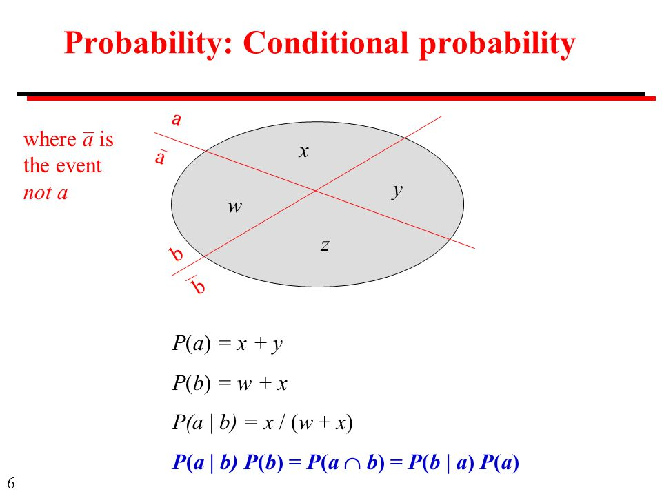 6 Probability: Conditional probability P(a) = x + y P(b) = w + x P(a | b) = x / (w + x) P(a | b) P(b) = P(a  b) = P(b | a) P(a) a b w z y x a b where a is the event not a