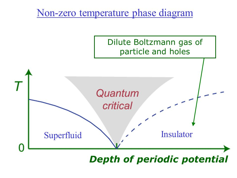 Superfluid Insulator Non-zero temperature phase diagram Depth of periodic potential Dilute Boltzmann gas of particle and holes