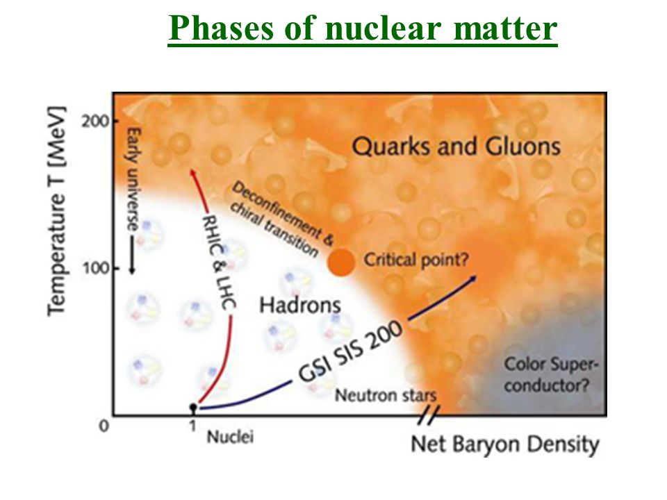 Phases of nuclear matter