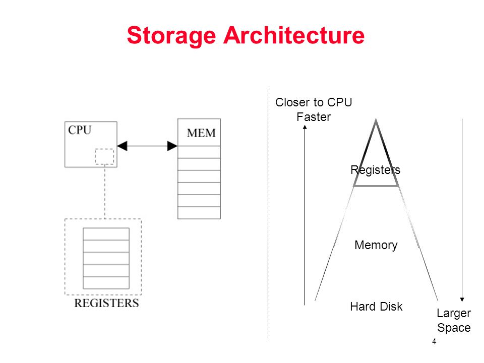 4 Storage Architecture Hard Disk Memory Registers Closer to CPU Faster Larger Space