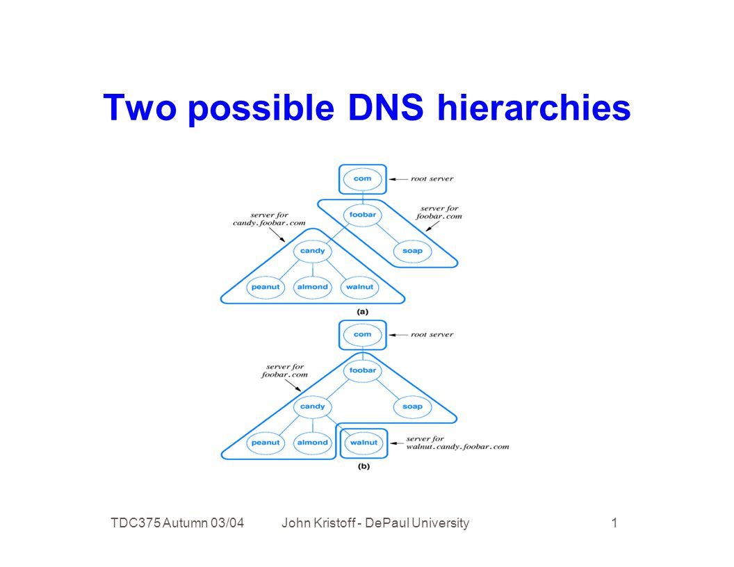 TDC375 Autumn 03/04 John Kristoff - DePaul University 1 Two possible DNS hierarchies