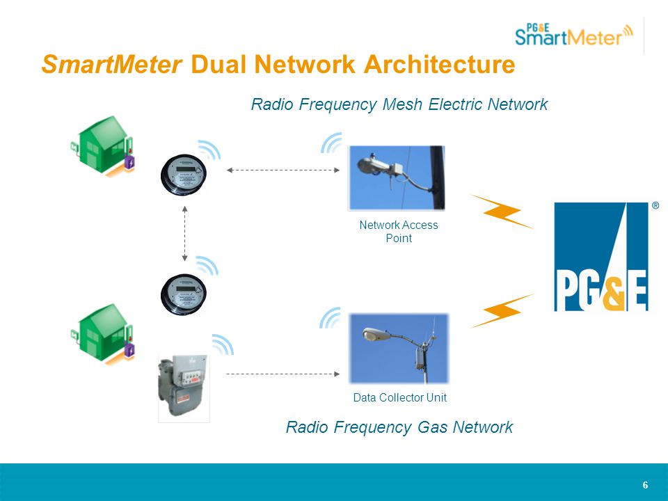 6 Data Collector Unit Radio Frequency Gas Network Network Access Point Radio Frequency Mesh Electric Network SmartMeter Dual Network Architecture