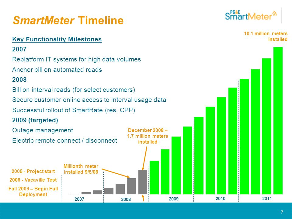 7 SmartMeter Timeline Key Functionality Milestones 2007 Replatform IT systems for high data volumes Anchor bill on automated reads 2008 Bill on interval reads (for select customers) Secure customer online access to interval usage data Successful rollout of SmartRate (res.