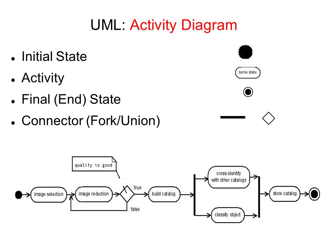state and activity diagrams in uml Uml sequence and state diagrams week state diagrams activity diagrams state machines are modeled by state diagrams in uml state diagrams should be.