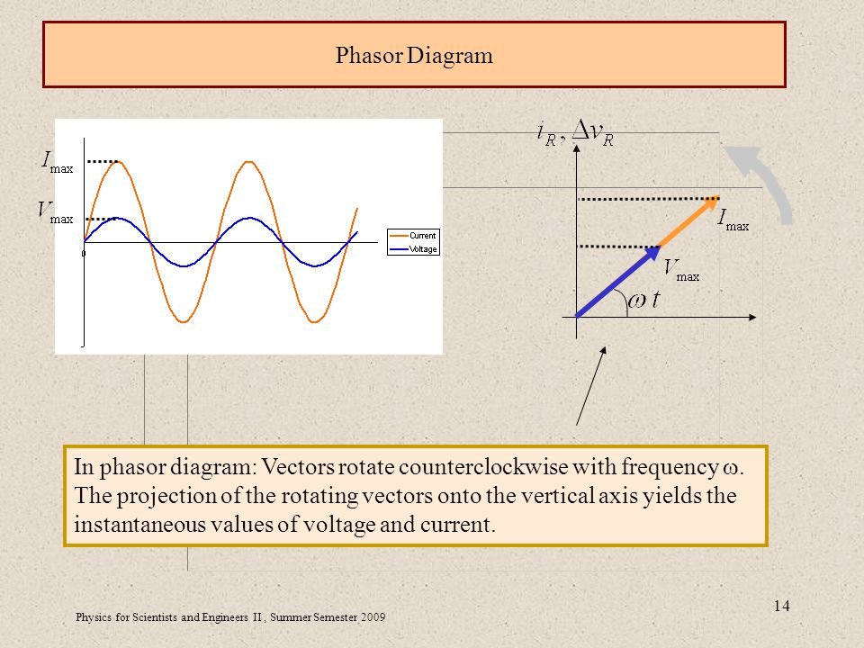 Physics for Scientists and Engineers II, Summer Semester Phasor Diagram In phasor diagram: Vectors rotate counterclockwise with frequency .
