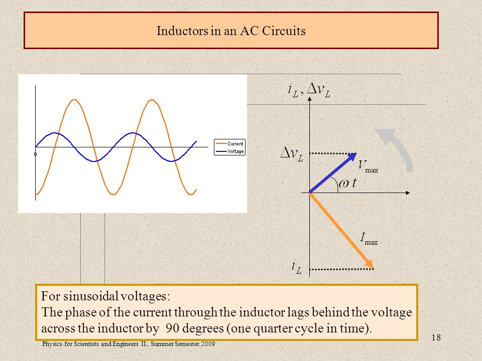 Physics for Scientists and Engineers II, Summer Semester Inductors in an AC Circuits For sinusoidal voltages: The phase of the current through the inductor lags behind the voltage across the inductor by 90 degrees (one quarter cycle in time).