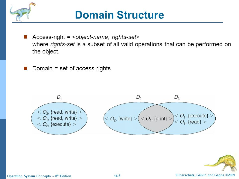 14.5 Silberschatz, Galvin and Gagne ©2009 Operating System Concepts – 8 th Edition Domain Structure Access-right = where rights-set is a subset of all valid operations that can be performed on the object.