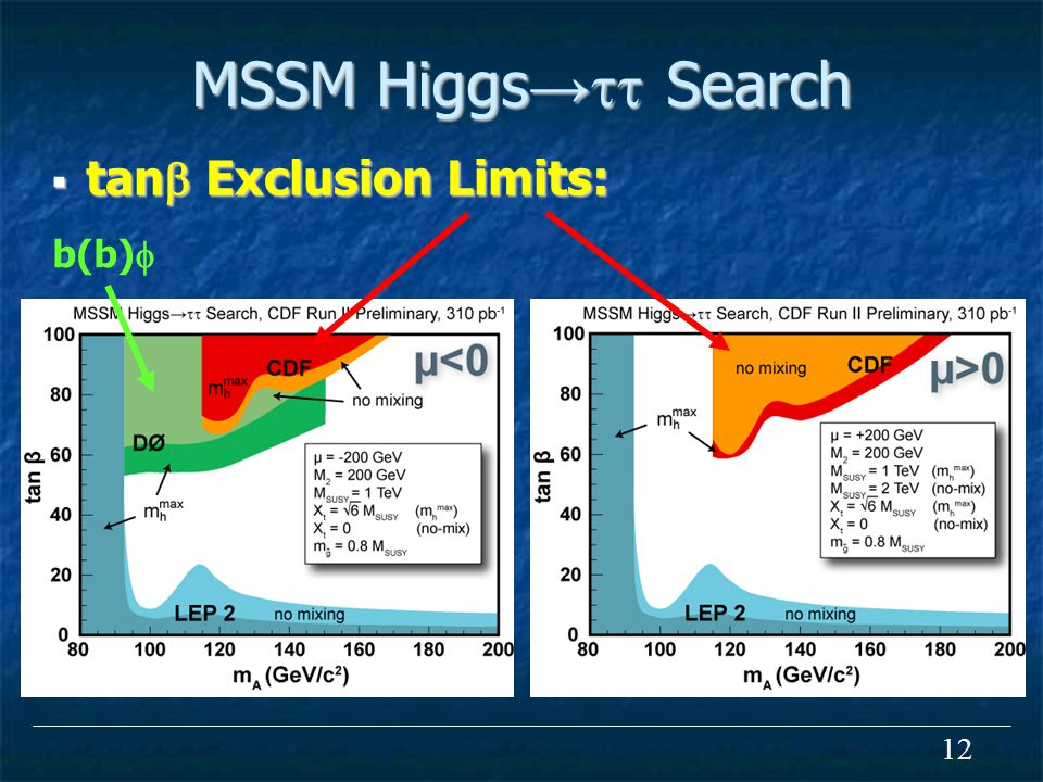 12 MSSM Higgs →  Search  tan  Exclusion Limits: b(b) 