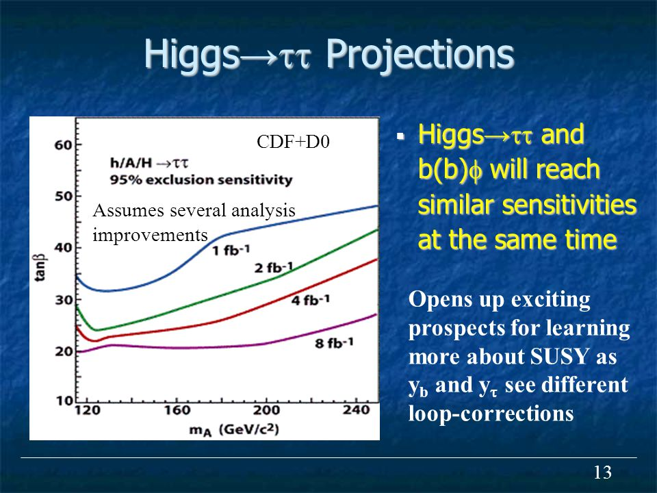 13 Higgs →  Projections  Higgs →  and b(b)  will reach similar sensitivities at the same time Opens up exciting prospects for learning more about SUSY as y b and y  see different loop-corrections Assumes several analysis improvements CDF+D0