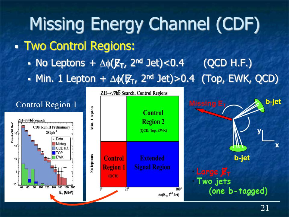 21 Missing Energy Channel (CDF)  Two Control Regions:  No Leptons +  (E T, 2 nd Jet)<0.4 (QCD H.F.)  Min.