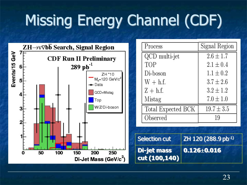 23 Missing Energy Channel (CDF) Selection cut ZH 120 (288.9 pb -1) Di-jet mass cut (100,140)  0.016