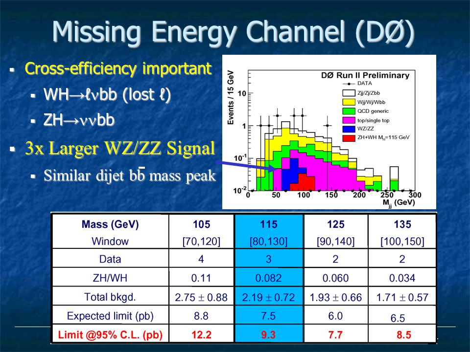24 Missing Energy Channel (DØ)  Cross-efficiency important  WH → ℓ bb (lost ℓ)  ZH → bb  3x Larger WZ/ZZ Signal  Similar dijet bb mass peak