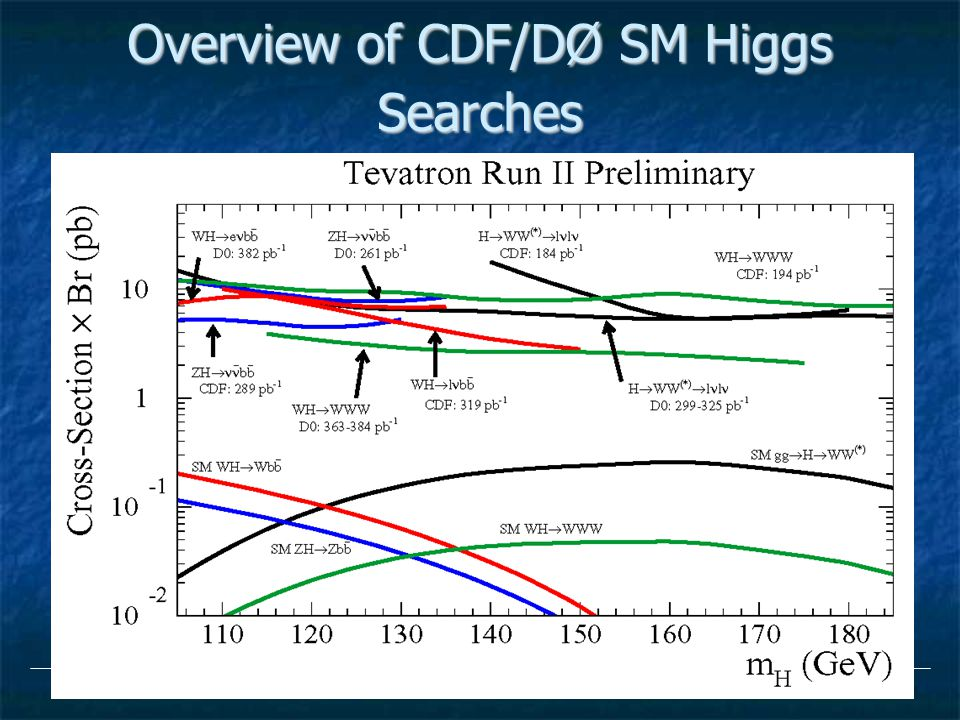 28 Overview of CDF/DØ SM Higgs Searches