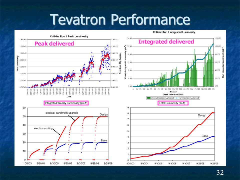 32 Tevatron Performance