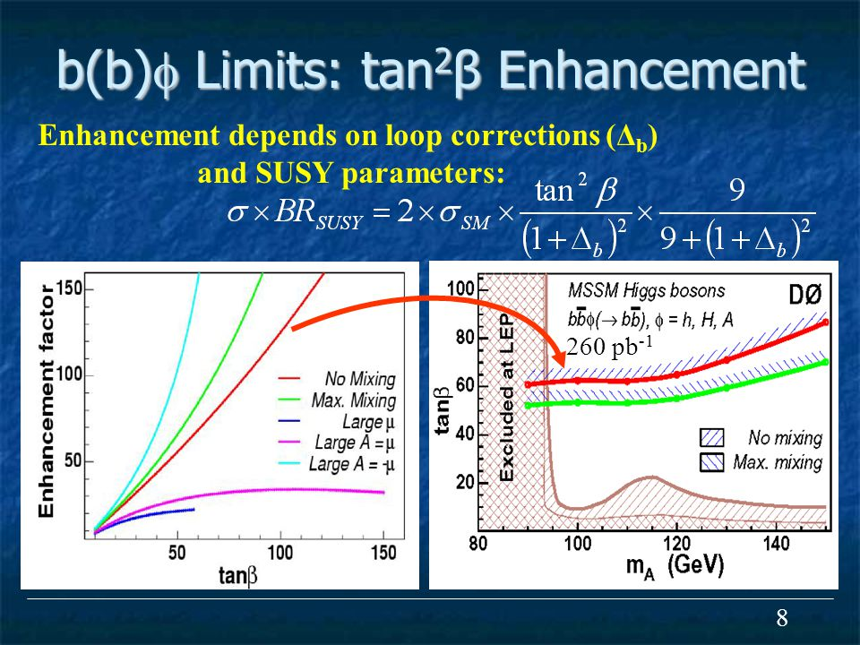 8 b(b)  Limits: tan 2 β Enhancement Enhancement depends on loop corrections (Δ b ) and SUSY parameters: 260 pb -1