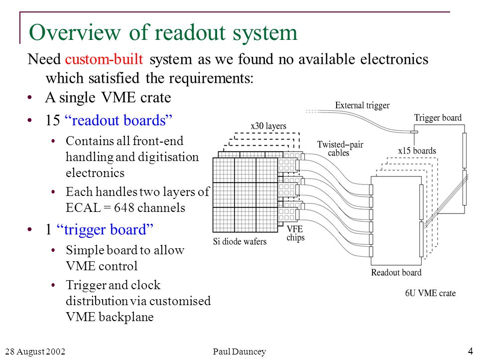 28 August 2002Paul Dauncey4 Overview of readout system Need custom-built system as we found no available electronics which satisfied the requirements: A single VME crate 15 readout boards Contains all front-end handling and digitisation electronics Each handles two layers of ECAL = 648 channels 1 trigger board Simple board to allow VME control Trigger and clock distribution via customised VME backplane