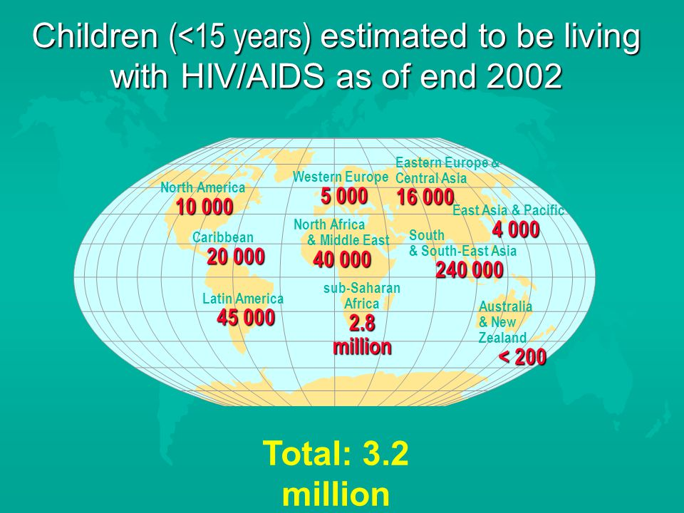 Children (<15 years) estimated to be living with HIV/AIDS as of end 2002 Western Europe North Africa & Middle East sub-Saharan Africa 2.8 million Eastern Europe & Central Asia East Asia & Pacific South & South-East Asia Australia & New Zealand < 200 North America Caribbean Latin America Total: 3.2 million