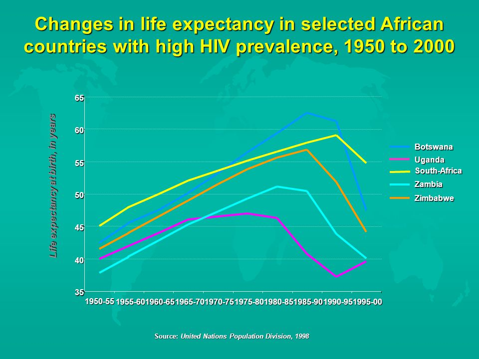 Changes in life expectancy in selected African countries with high HIV prevalence, 1950 to 2000 South-Africa Life expectancy at birth, in years Botswana Uganda Zambia Zimbabwe Source: United Nations Population Division, 1998