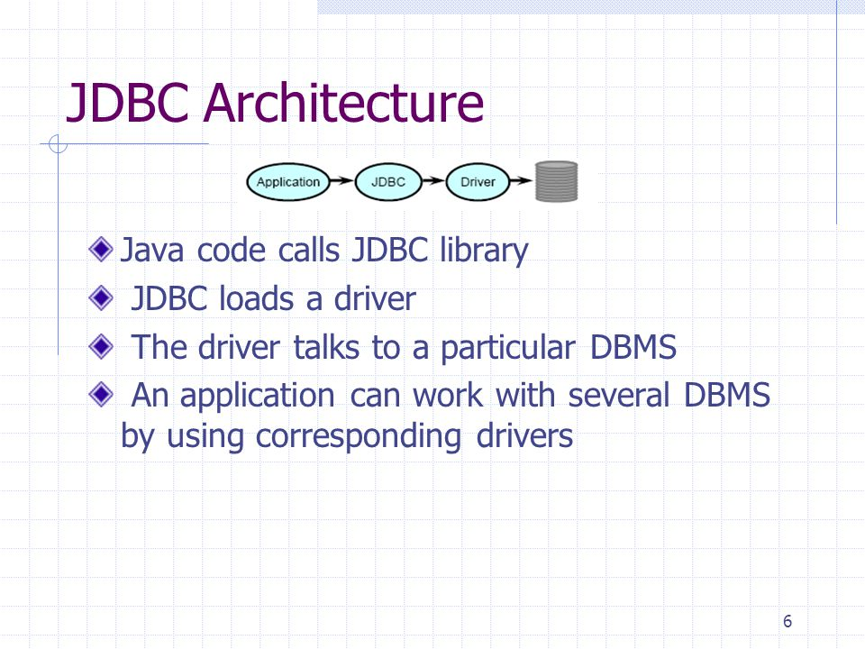 6 Java code calls JDBC library JDBC loads a driver The driver talks to a particular DBMS An application can work with several DBMS by using corresponding drivers